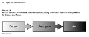 Aptitude for Destruction 1 - Organizational Learning in Terrorist Groups and Its Implications for Combating Terrorism (RAND)