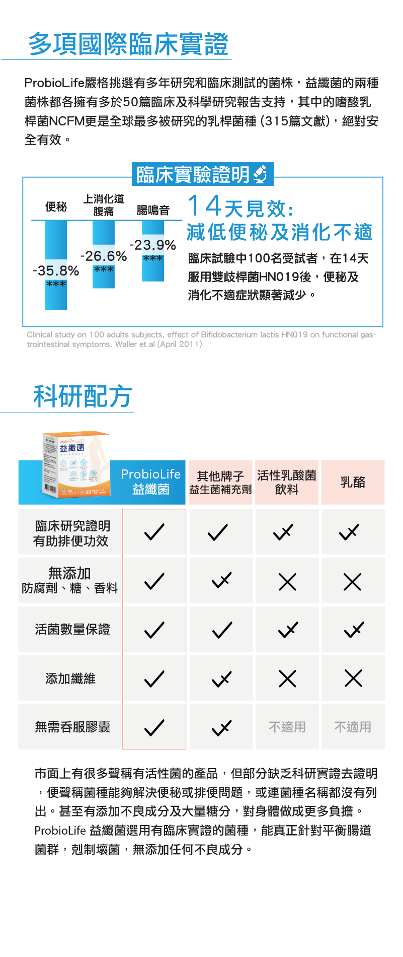 ProbioLife probiotics efficacy 益纖菌 益生菌