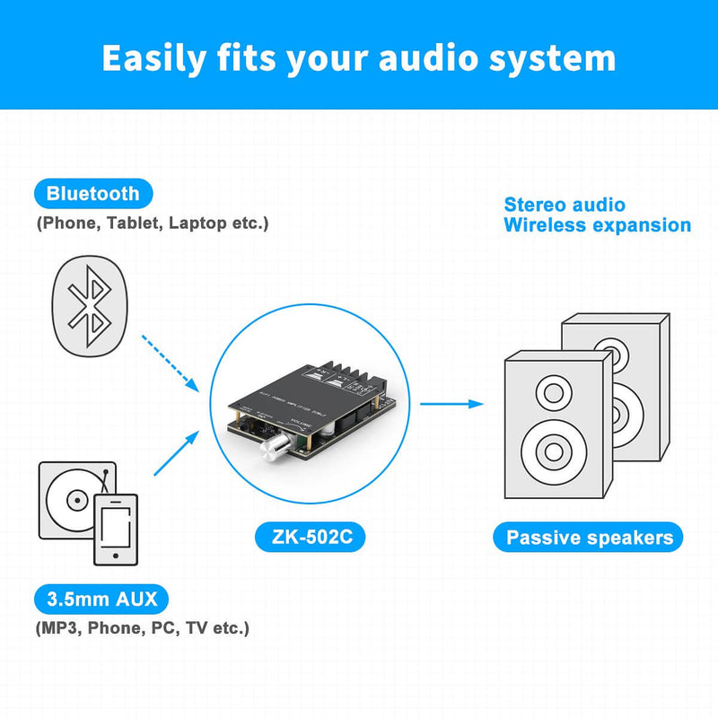 Bluetooth 5.0 Amplifier Board, 2 Channel Mini Stereo Audio Receiver Wireless High Power Digital 3.5mm AUX Amp Module for Home Passive Speakers TPA3116D2 50W x 2 Fosi Audio ZK-502C