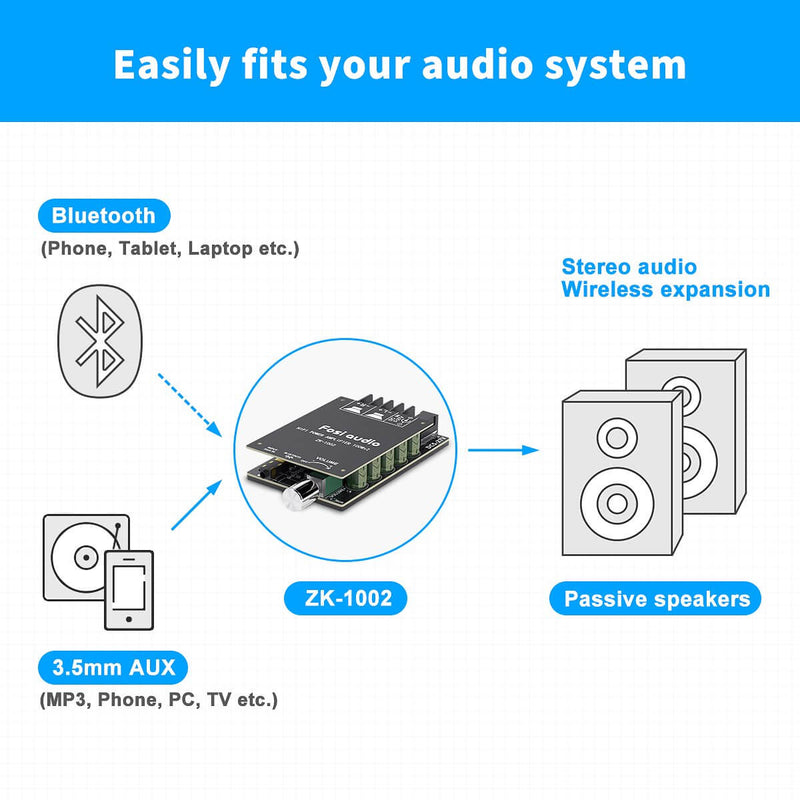 Bluetooth 5.0 Amplifier Board 2 Channel Mini Wireless AUX Amp Module TPA3116D2 100W x 2 Fosi Audio ZK-1002