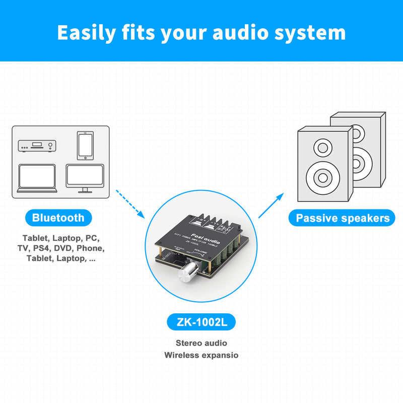 Bluetooth 5.0 Stereo Audio Receiver Amplifier Board 2 Channel Mini Wireless High Power Digital Amp Module for Home Passive Speakers 100W x 2 Fosi Audio ZK-1002L
