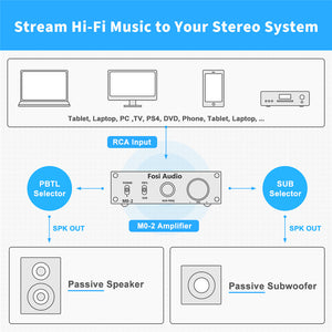 BR10C Bluetooth 5.0 Music Receiver DAC Hi-Fi aptX Low Latency Bluetooth Adapter Decoder for Home Stereo, Headphone Amplifier/Pre-amp/Digital-to-Analog Converter + Digital Audio Interface