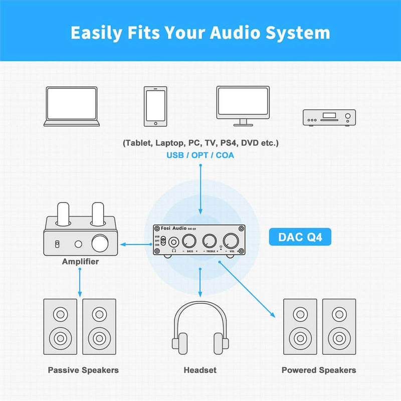 Fosi Audio Q4 - Mini Stereo Gaming DAC & Headphone Amplifier Audio Converter Adapter for Home/Desktop Powered/Active Speakers