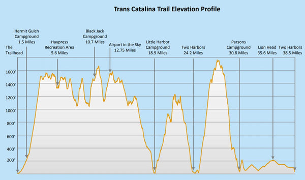 trans catalina trail elevation map