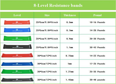 Resistance Band Pack Grovit