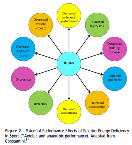 Mountjoy et al. (2014) explain the potential performance effects of RED-S.