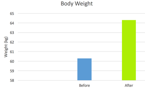 Body Weight Results PROTEEN