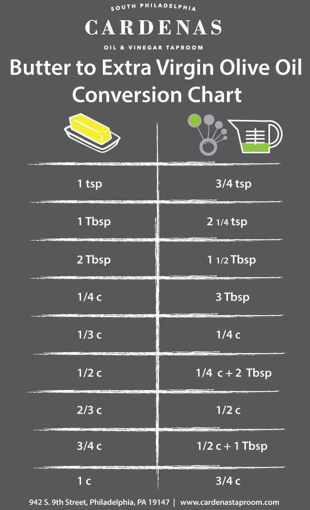 Butter to Extra Virgin Olive Oil Conversion Chart