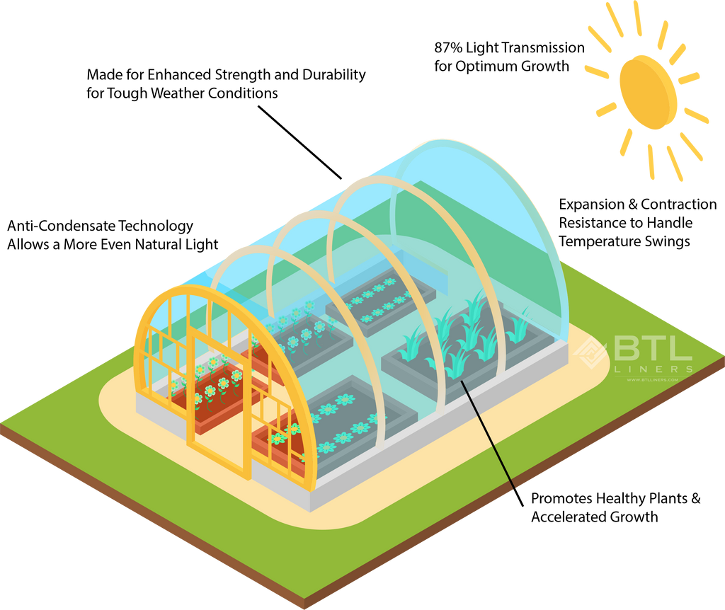 Illustration of the benefits of greenhouse plastics with anti-condensation and infrared additives