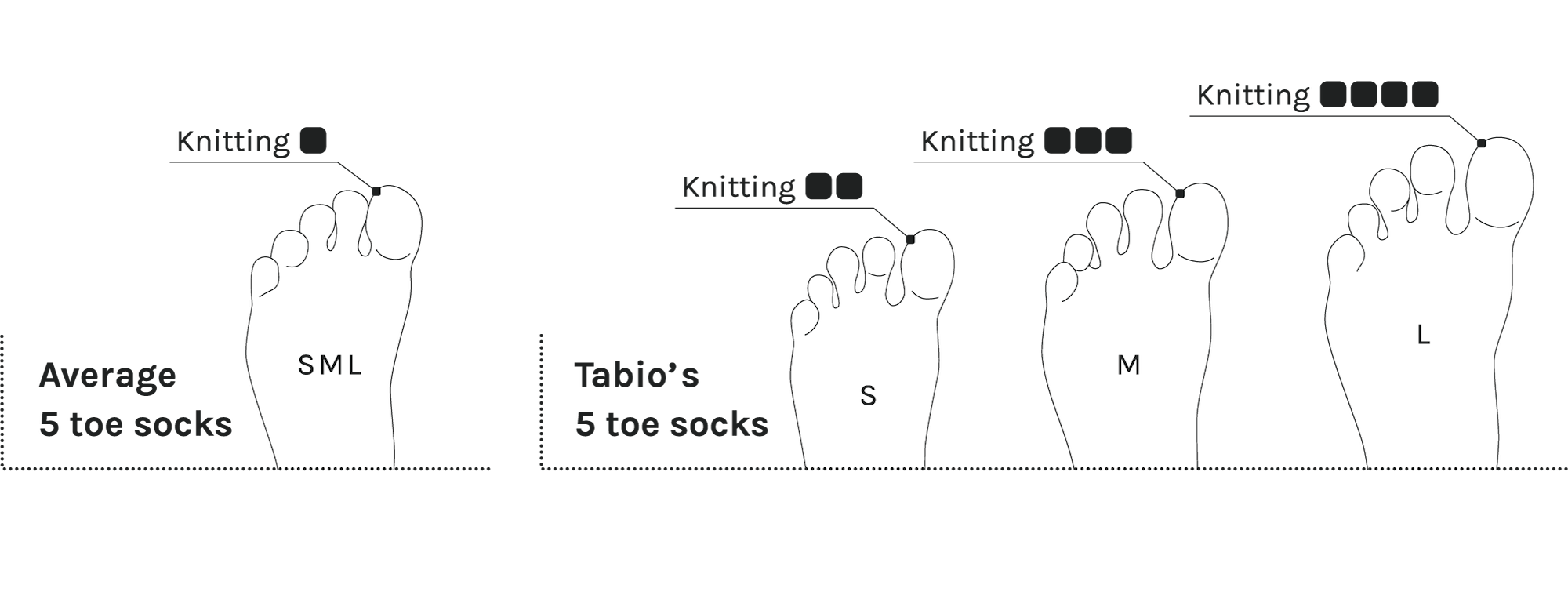 Tabio's toe socks care about how they fit on you