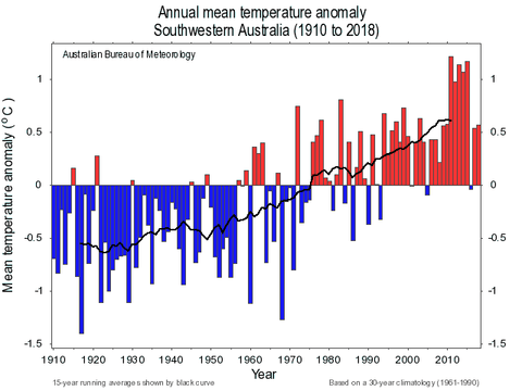 Annual Mean Temperature 1910-2018