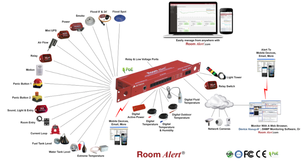 RoomAlert RA12E-TH1-RAS - AVTECH