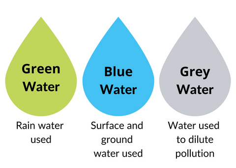 Green water, blue water and grey water diagram