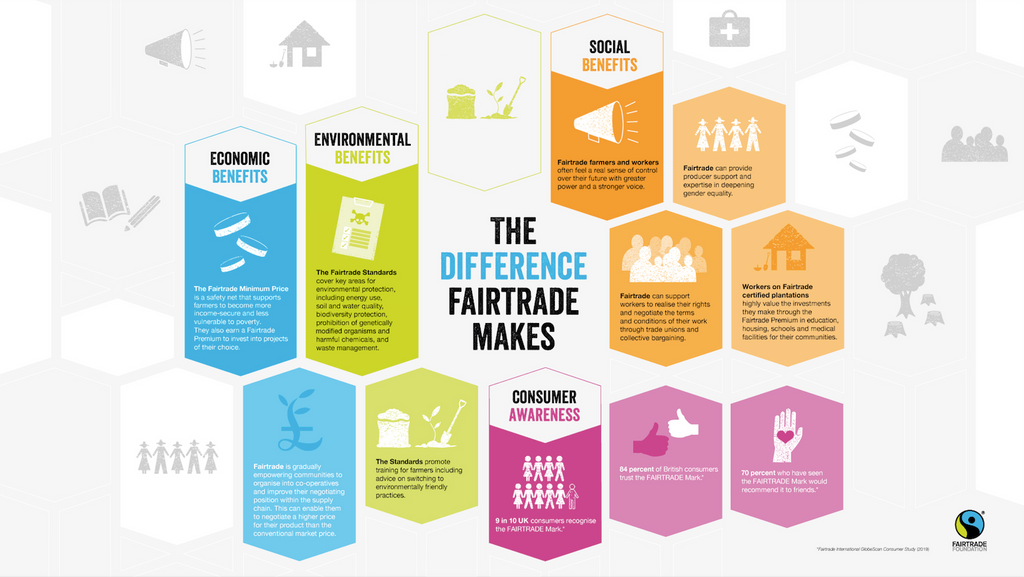 How Fairtrade makes a difference