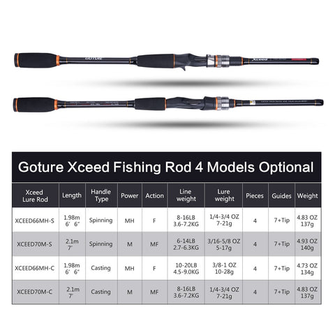 Fishing Rod Carbon Fiber MH/H Power 1.98/2.1M Spinning/Casting Lure Rods 4-Section with Portable Bag Fishing Tackle-outdoor sports-Hunting & Fishing Stuff-Spinning-1.98m-MH-United States-Hunting & Fishing Stuff