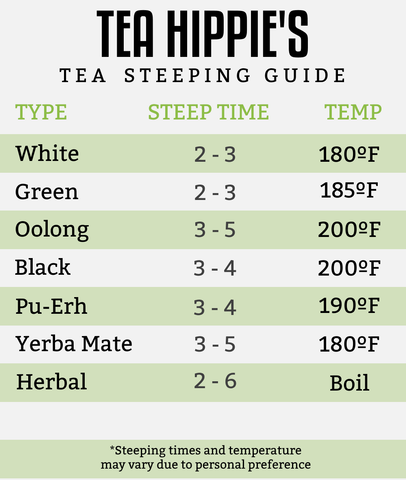 Tea Steeping Guide