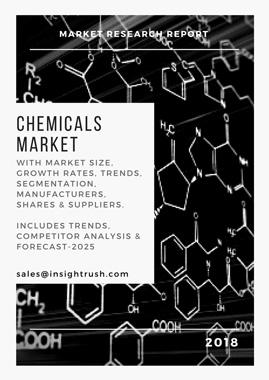 Global Pulp and Paper Chemicals Market 2018-2025