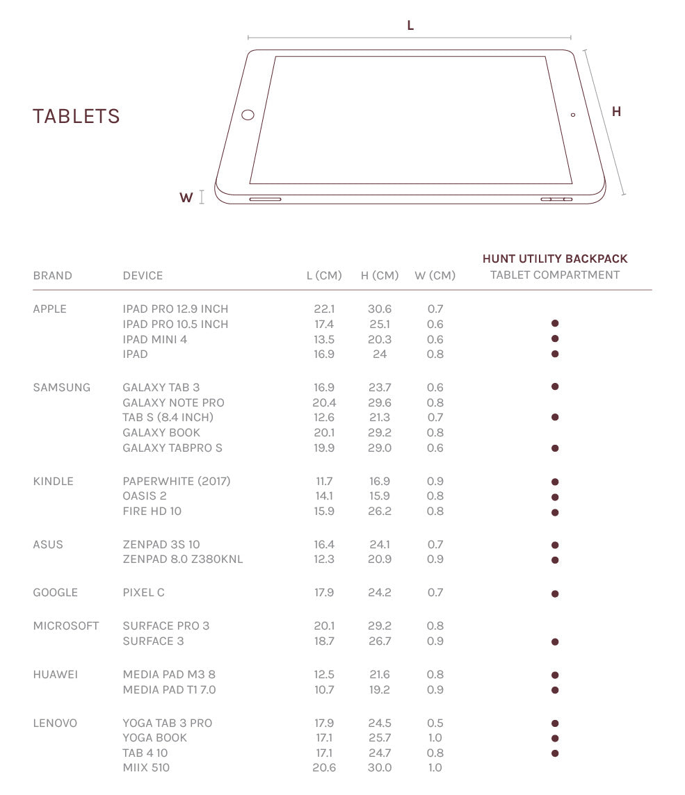 Device Guide: Tablets