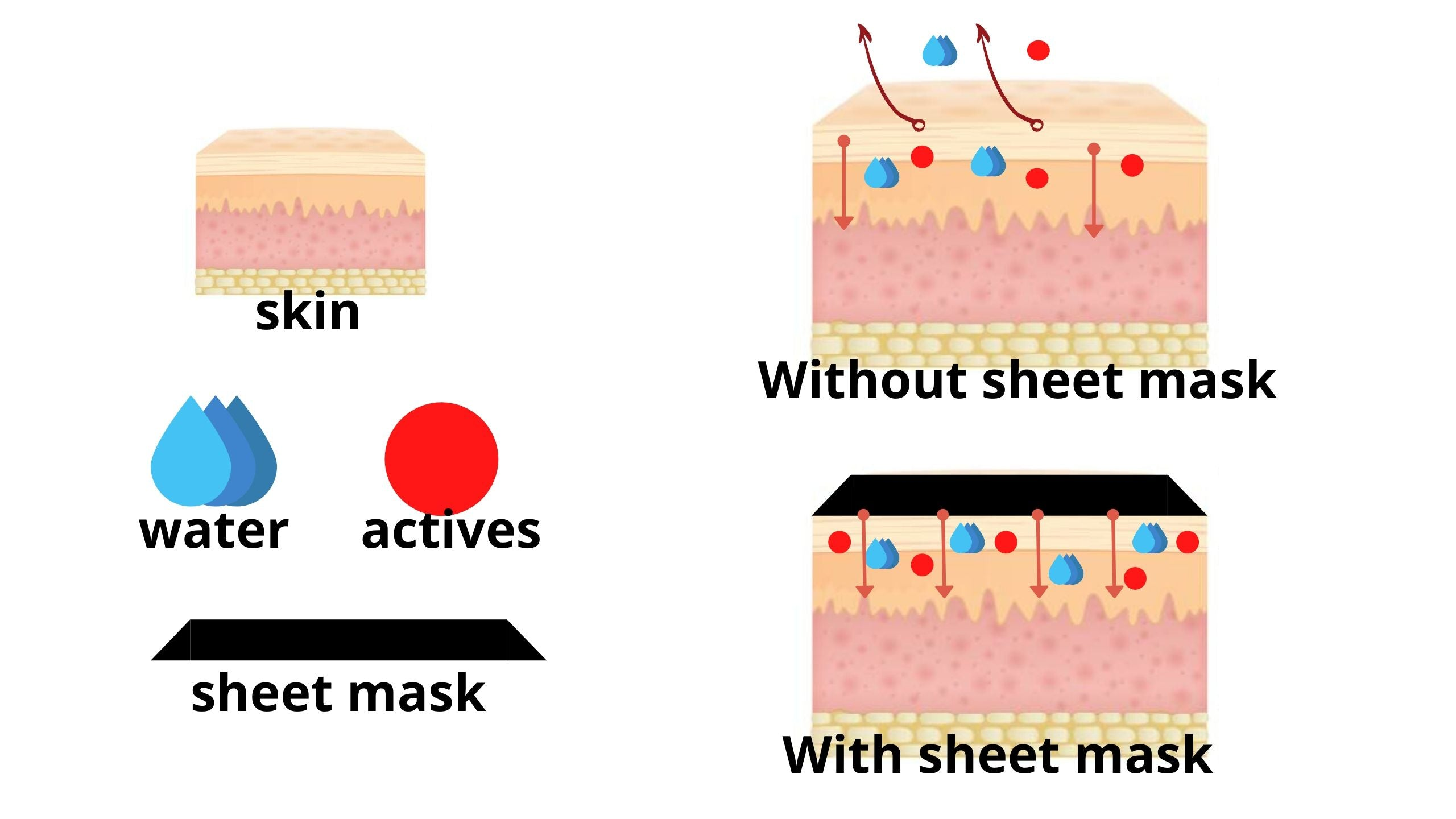 sheet-mask-function