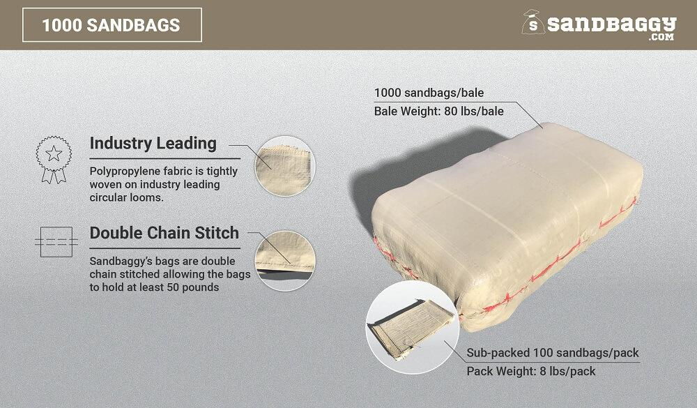 1,000 beige 14x26 empty poly sandbags: Industry Leading (Polypropylene fabric is tightly woven on industry leading circular looms), Double Chain Stitch (Sandbaggy's bags are double chain stitched, allowing the bags to hold at least 50 pounds). 1000 sandbags/bale, bale weight (40 lbs/bale), sub-packed 100 sandbags/pack, pack weight (8 lbs/pack)