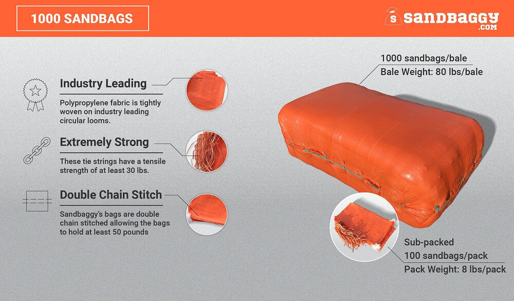1,000 orange 14x26 empty poly sandbags: Industry Leading (Polypropylene fabric is tightly woven on industry leading circular looms), Extremely Strong (These tie strings have a tensile strength of at least 30 lbs), Double Chain Stitch (Sandbaggy's bags are double chain stitched, allowing the bags to hold at least 50 pounds). Bale weight (80 lbs/bale), sub-packed 100 sandbags/pack, pack weight (8 lbs/pack)