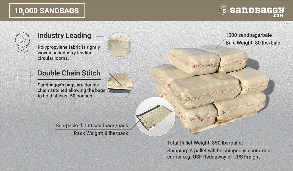 10,000 beige 14x26 empty poly sandbags: Industry Leading (Polypropylene fabric is tightly woven on industry leading circular looms), Double Chain Stitch (Sandbaggy's bags are double chain stitched, allowing the bags to hold at least 50 pounds). 1000 sandbags/bale, bale weight (80 lbs/bale), sub-packed 100 sandbags/pack, pack weight (8 lbs/pack), total pallet weight (850 lbs/pallet). Shipping: A pallet will be shipped via common carrier, e.g. USF Reddaway or UPS Freight.