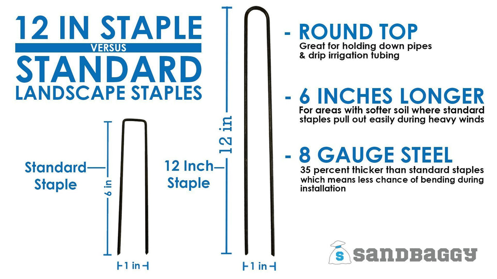12 inch staple versus standard landscape staples: round top (great for holding down pipes and drip irrigation tubing), 6 inches longer (for areas with softer soil where standard staples pull out easily during heavy winds), 8 gauge steel (35 percent thicker than standard staples which means less chance of bending during installation)