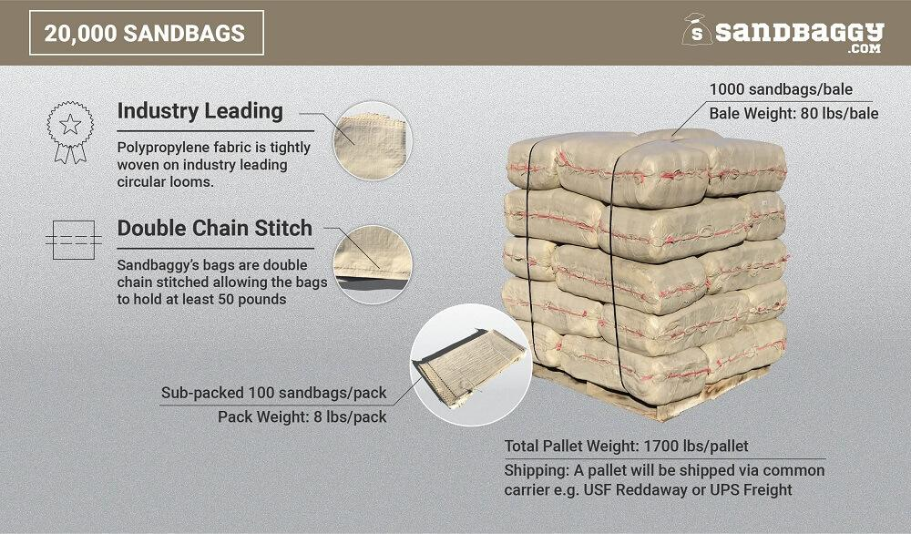20,000 beige 14x26 empty poly sandbags: Industry Leading (Polypropylene fabric is tightly woven on industry leading circular looms), Double Chain Stitch (Sandbaggy's bags are double chain stitched, allowing the bags to hold at least 50 pounds). 1000 sandbags/bale, bale weight (80 lbs/bale), sub-packed 100 sandbags/pack, pack weight (8 lbs/pack), total pallet weight (1700 lbs/pallet). Shipping: A pallet will be shipped via common carrier, e.g. USF Reddaway or UPS Freight.