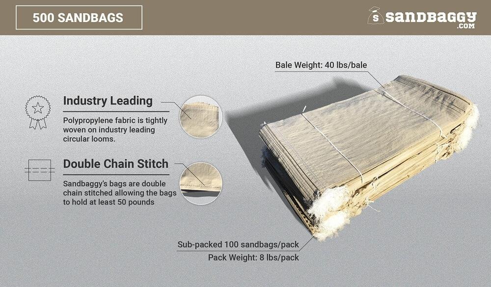 500 beige 14x26 empty poly sandbags: Industry Leading (Polypropylene fabric is tightly woven on industry leading circular looms), Double Chain Stitch (Sandbaggy's bags are double chain stitched, allowing the bags to hold at least 50 pounds). Bale weight (40 lbs/bale), sub-packed 100 sandbags/pack, pack weight (8 lbs/pack).