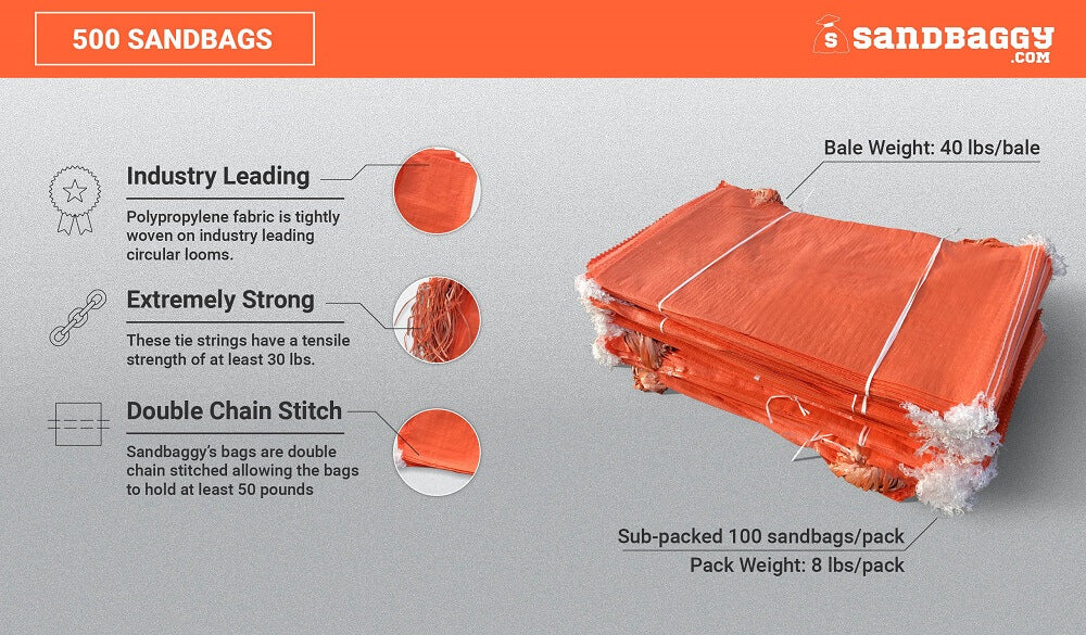 500 orange 14x26 empty poly sandbags: Industry Leading (Polypropylene fabric is tightly woven on industry leading circular looms), Extremely Strong (These tie strings have a tensile strength of at least 30 lbs), Double Chain Stitch (Sandbaggy's bags are double chain stitched, allowing the bags to hold at least 50 pounds). Bale weight (40 lbs/bale), sub-packed 100 sandbags/pack, pack weight (8 lbs/pack)