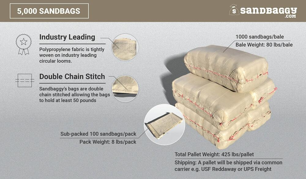5,000 beige 14x26 empty poly sandbags: Industry Leading (Polypropylene fabric is tightly woven on industry leading circular looms), Double Chain Stitch (Sandbaggy's bags are double chain stitched, allowing the bags to hold at least 50 pounds). 1000 sandbags/bale, bale weight (80 lbs/bale), sub-packed 100 sandbags/pack, pack weight (8 lbs/pack), total pallet weight (425 lbs/pallet). Shipping: A pallet will be shipped via common carrier, e.g. USF Reddaway or UPS Freight.