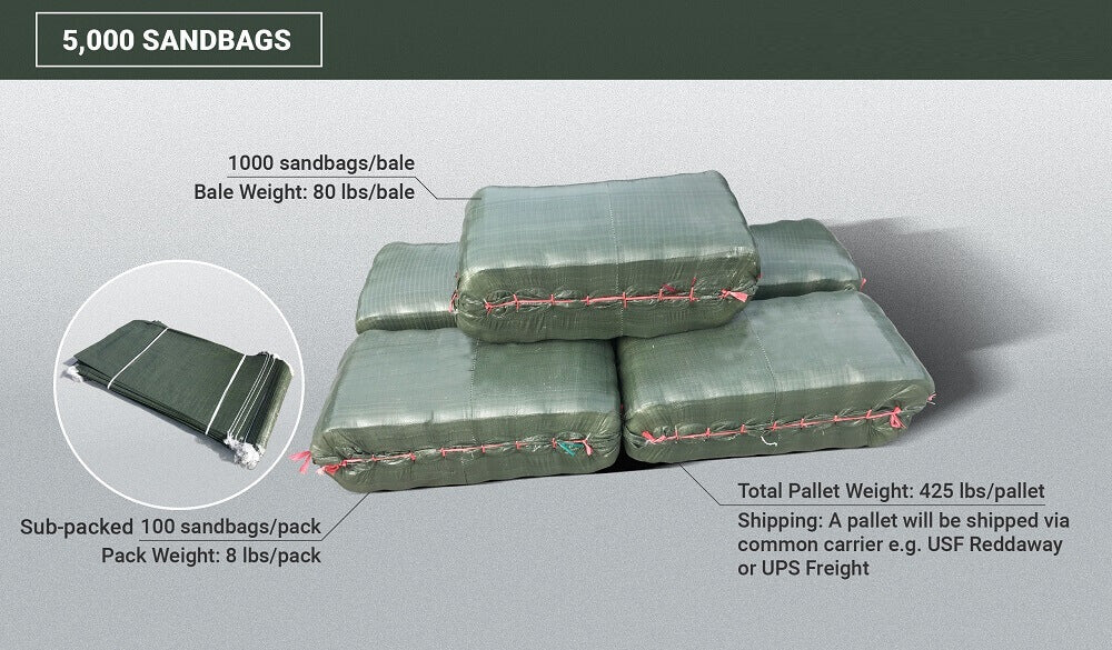 5,000 green 14x26 empty poly sandbags: 1000 sandbags/bale, bale weight (80 lbs/bale), sub-packed 100 sandbags/pack, pack weight (8 lbs/pack), total pallet weight (425 lbs/pallet). Shipping: A pallet will be shipped via common carrier, e.g. USF Reddaway or UPS Freight.