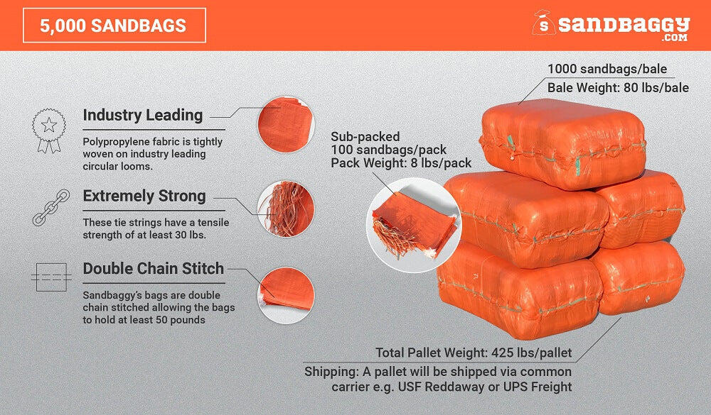 5,000 orange 14x26 empty poly sandbags: Industry Leading (Polypropylene fabric is tightly woven on industry leading circular looms), Extremely Strong (These tie strings have a tensile strength of at least 30 lbs), Double Chain Stitch (Sandbaggy's bags are double chain stitched, allowing the bags to hold at least 50 pounds). Bale weight (80 lbs/bale), sub-packed 100 sandbags/pack, pack weight (8 lbs/pack), total pallet weight (425 lbs/pallet).