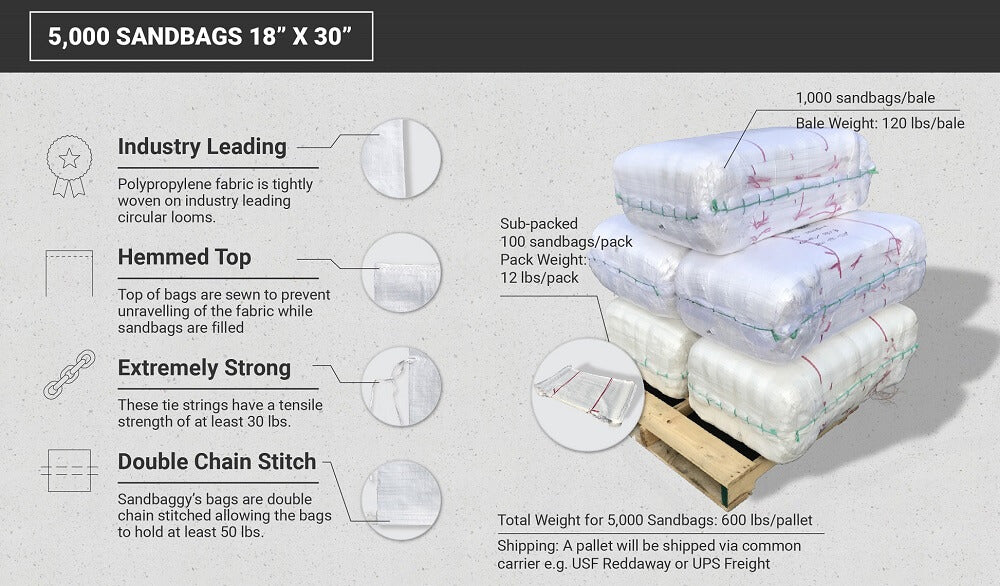 5,000 white 18x30 empty poly sandbags technical specs: industry leading (tightly woven polypropylene fabric), hemmed top (prevent unraveling of fabric), extremely strong (30 lb tensile strength), double chain stitch (can hold 50 pounds). 1,000 sandbags/bale, 120 lbs/bale (bale weight), sub-packed 100 sandbags/pack, 12 lbs/pack (pack weight). The total weight for 5,000 sandbags is 600 lbs/pallet. A pallet will be shipped via common carrier, e.g. USF Reddaway or UPS Freight.