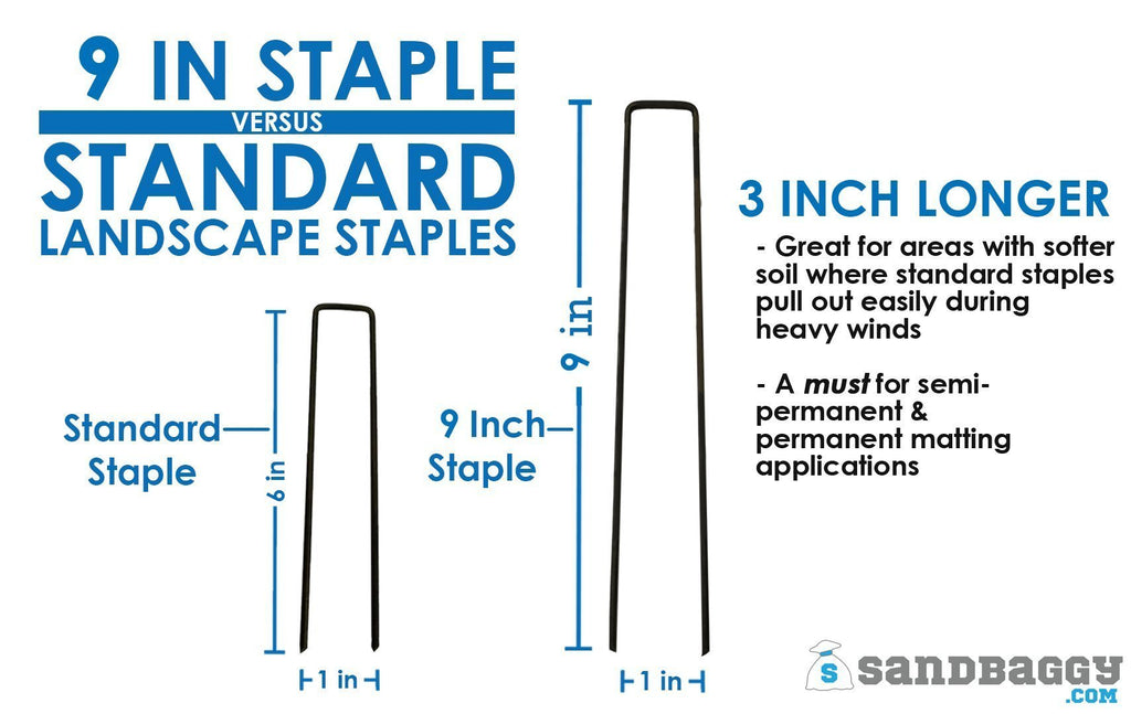 9 inch staples versus standard landscape staples: 3 inches longer: great for areas with softer soil where standard staples pull out easily during heavy winds, a must for semi-permanent and permanent matting applications