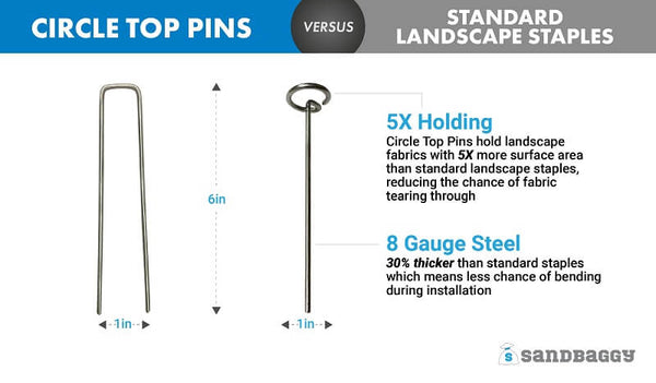 Circle top pins versus standard landscape staples: 5X holding power (With the unique circle top design, landscape fabrics are held down with more surface area, reducing the chance of fabric tearing through. Circle top pins hold landscape fabrics with 5X more surface area than standard landscape staples), 8 gauge steel (Circle top pins are 30% thicker than standard staples, which means less chance of bending during installation).