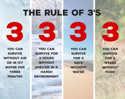 The Rule of 3's to Survive Any Situation  (Video)