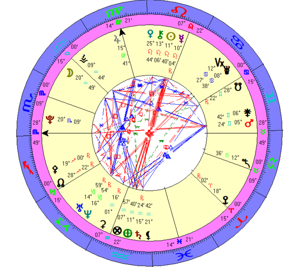 Relationships & Compatibility Reading   Astrology Birth/Natal Chart Report    Horoscope