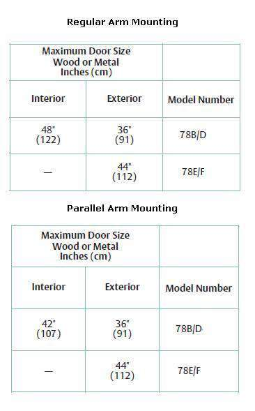 Norton 78-B/F Series 78E/F-PA Parallel Arm Potbelly Surface Closer - Stellar Hardware and Bath