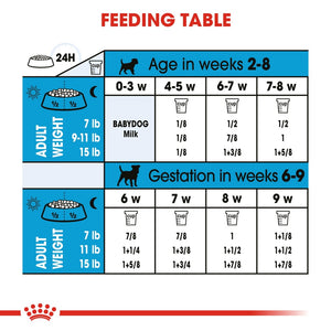 Royal Canin Small Breed Starter Babydog & Mother Dry Dog Food