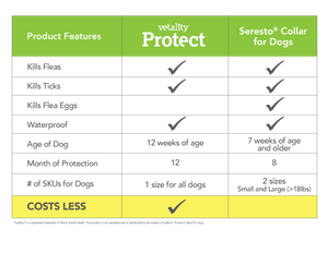 Vetality Protect Flea & Tick Collar Dogs, 12 month