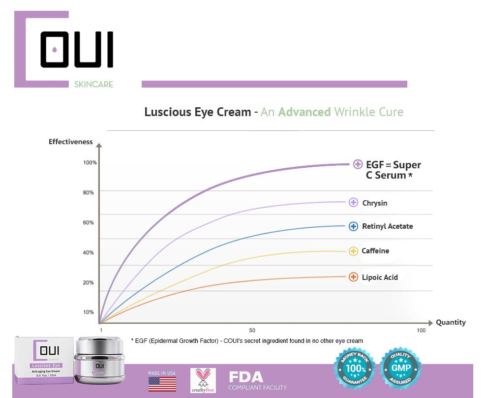 COUI's Luscious Eye Cream Graph