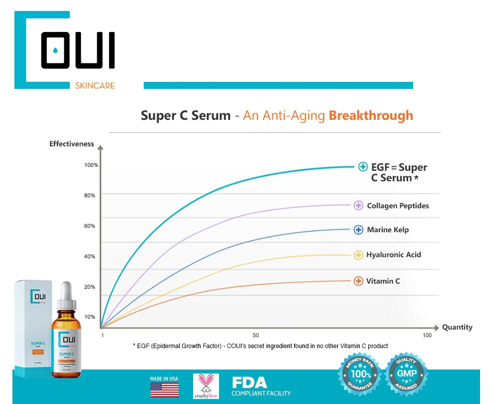 Super C Serum EGF Graph