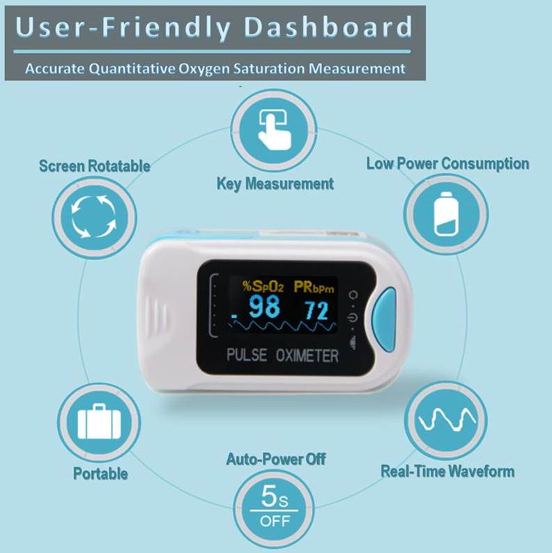 The finger oximeter uses low levels of power, gives you your key measurements and can rotate the screen display for easy reading