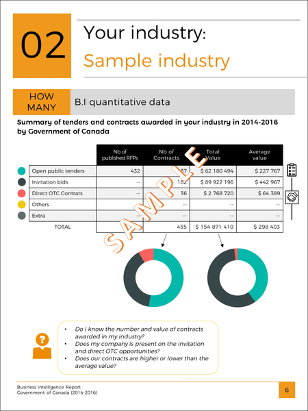 Chemical Product Industry - B.I Report