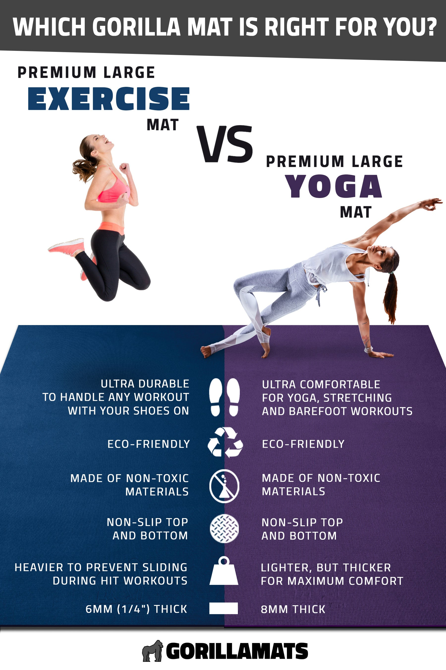 Exercise vs Yoga Mat - Gorilla Mats