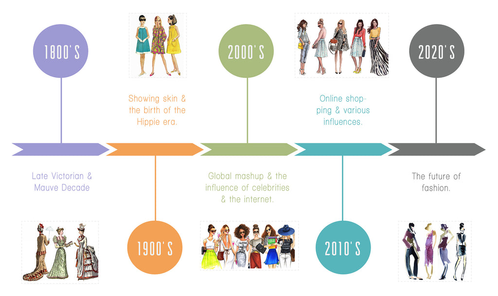 History of fashion - Timeline
