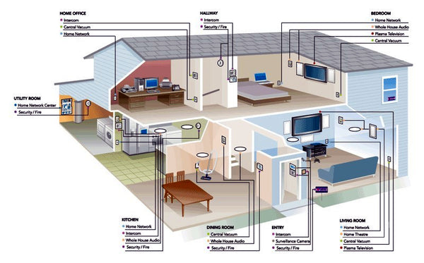 pre-wiring is all about beginning with the end in mind  building a new house  can be expensive, and your ultimate goals for the house may not be in the