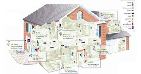 pre wiring a house what cables and where to run them cable concepts rh cableconcepts ca Wiring for Air Conditioner Wiring for Gas Fireplace