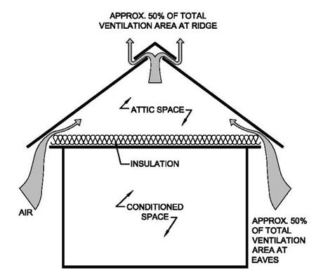 How Our Ventilated Roof Works. Roof_Ventilation_System_Top_Bar_Hive
